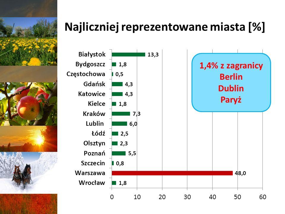 Najliczniej reprezentowane miasta [%]